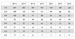 Come usare il caglio tabella temperatura
