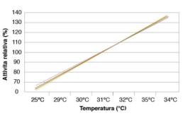 come usare il caglio clerici grafico temperatura