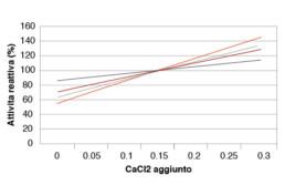 come usare il caglio clerici grafico cacl2 aggiunto attività