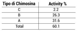 tabella oligopepidedi composizione caglio | Caglificio Clerici
